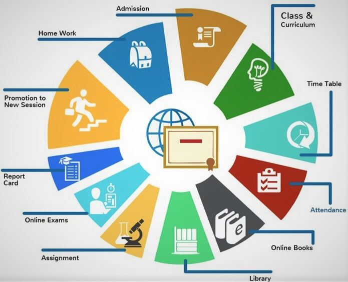 Why need to you go with Attendance Management System